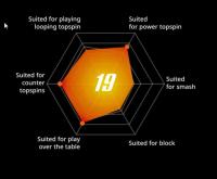 Диаграмма для какой игры Tenergy 19
