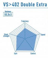 характеристики Victas 402 Double Extra