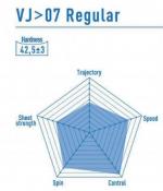 Victas VJ > 07 Regular